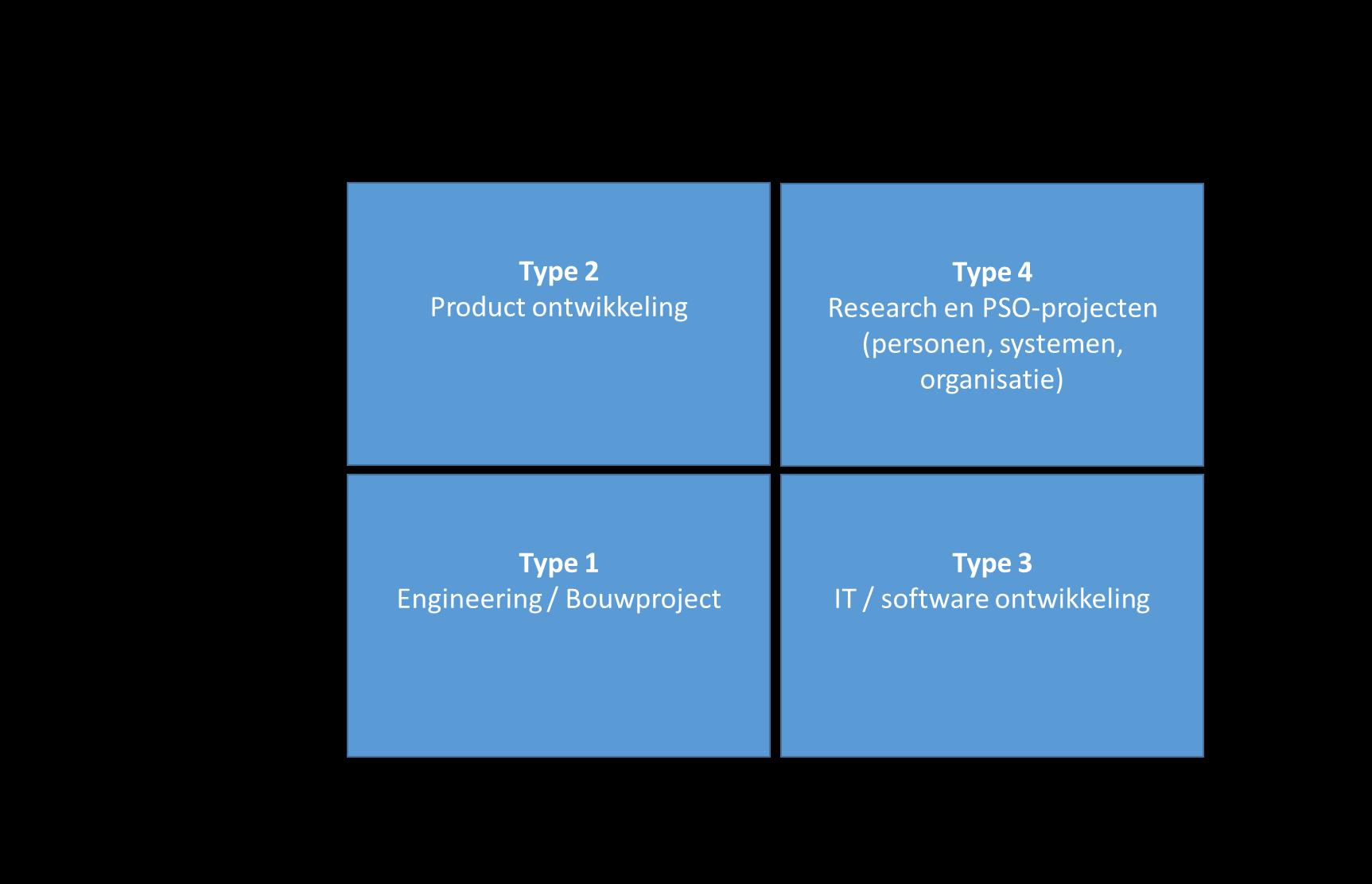 Projectindeling volgens Turner en Cochrane